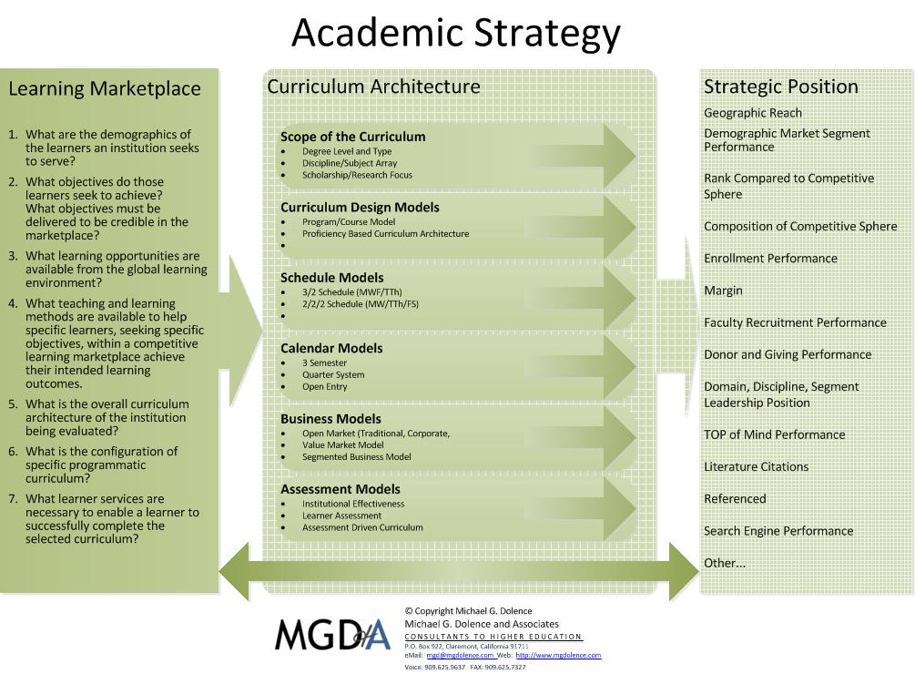 Academic Strategy
