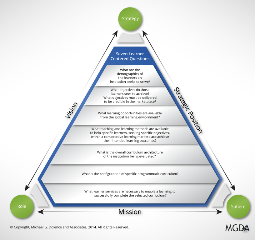 SRS Pyramid, Method for reviewing mission statement and developing strategy in higher education.