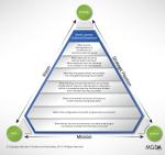 SRS Pyramid (Diagram)