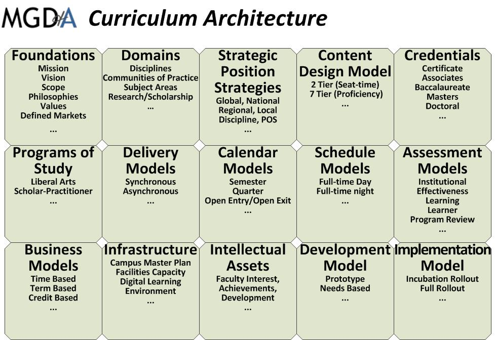 Curriculum Architecture Michael G Dolence