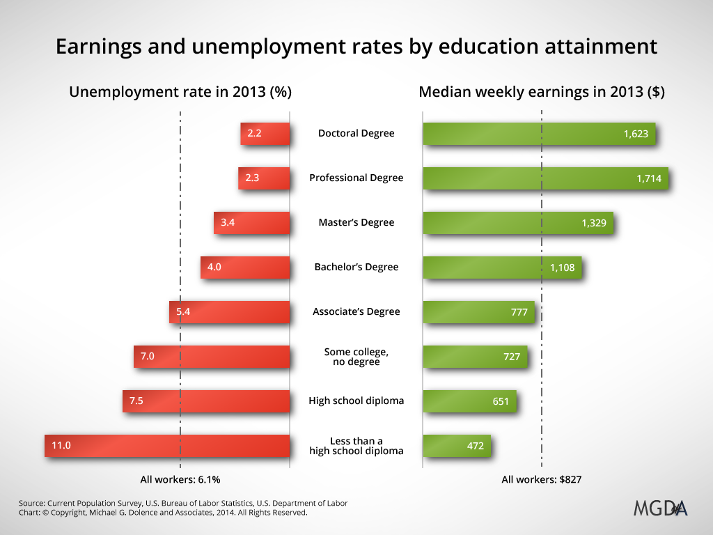 Chart-EarningsUnemploymentByEducation