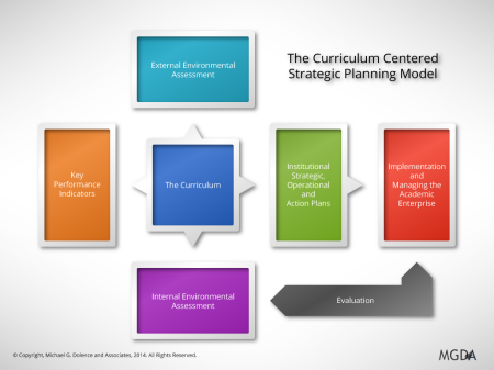 The Curriculum Centered Strategic Planning Model