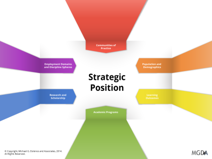 Achieving Strategic Position in the Global Learning Marketplace: Part 7