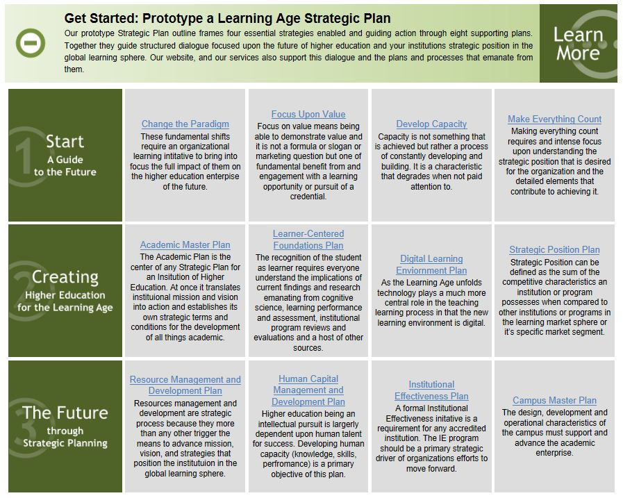 Develop A Prototype Strategic Plan Michael G Dolence And Associates