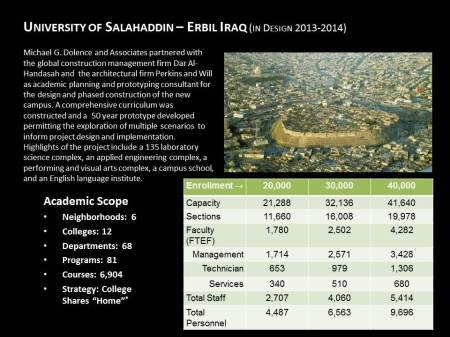 University of Salahaddin – Erbil Iraq (in Design 2013-2014)