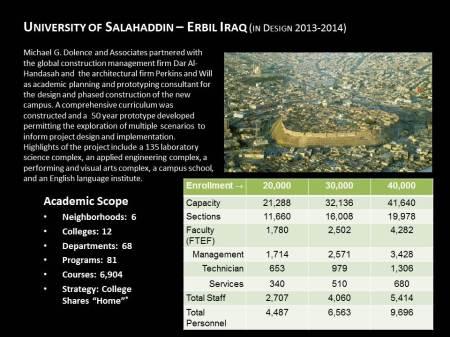 University of Salahaddin – Erbil Iraq (in Design 2013-2014)