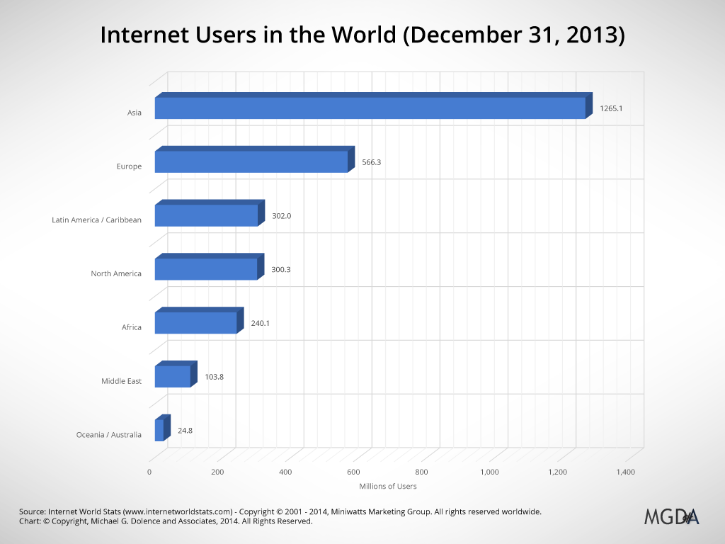 Internet Users in the World (Chart)