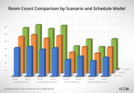 Room Count Comparison by Scenario and Schedule Model (Chart)