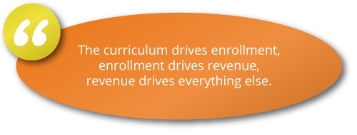 The curriculum drives enrollment, enrollment drives revenue, revenue drives everything else.