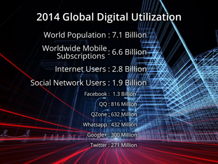 Global Digital Utilization