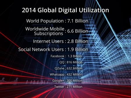 Global Digital Utilization