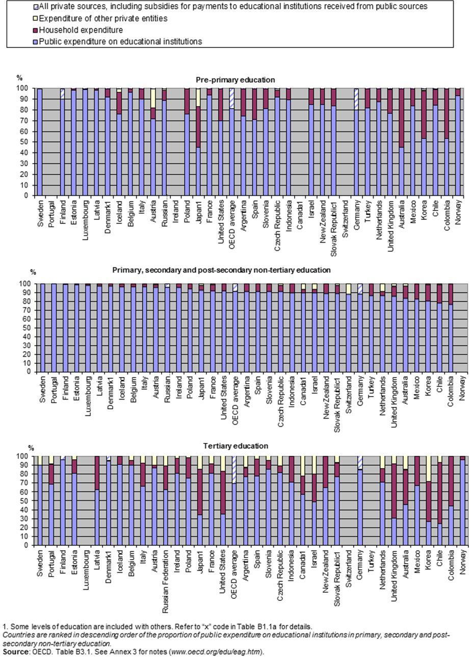 OECD 2014 Funding Share Distribution