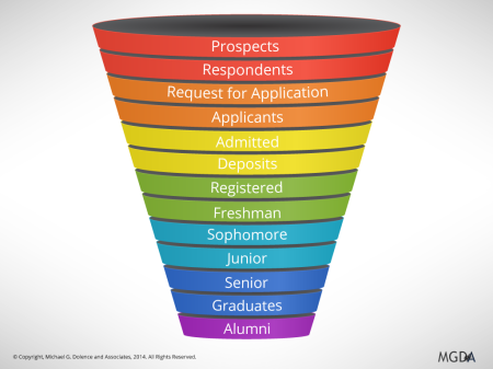 The Strategic Enrollment Management Funnel