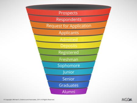 The Strategic Enrollment Management Funnel
