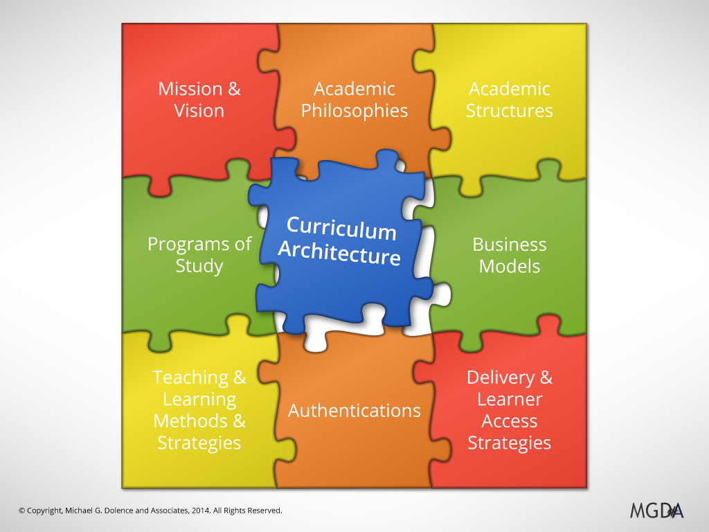 Curriculum Architecture