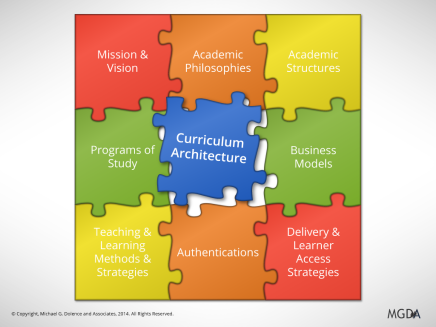 Curriculum Architecture: Part 2