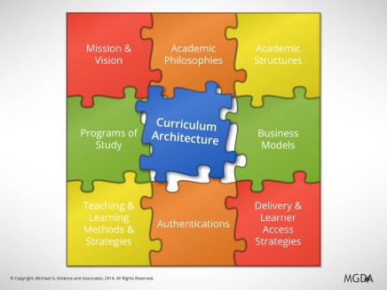 Curriculum Architecture: Part2