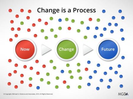ChangeIsAProcess