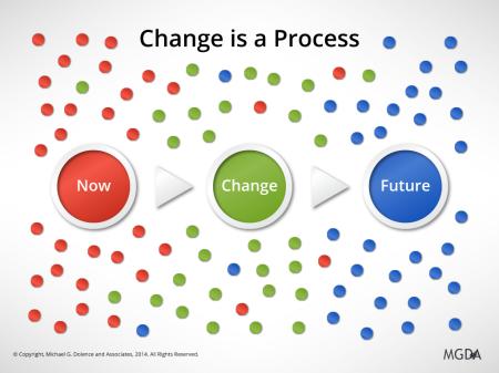 ChangeIsAProcess