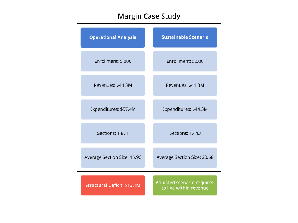 Case study illustrating structural deficit and the principle of managing the margin. Shows impact of average section size on sustainability. This case example of margin is a highly distilled illustrative study from a client engagement.