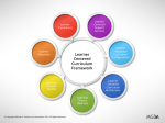 Diagram of the Learner-Centered Curriculum Framework