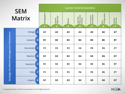 Strategic Enrollment Management Matrix: Part 4