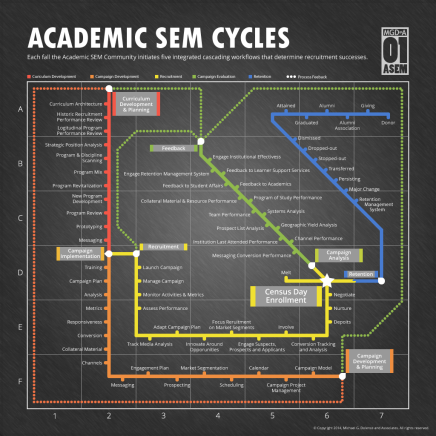 Enrollment 'Crisis' Management: Managing Academic and SEM Cycles & Workflows : Part 8