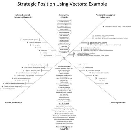 SP Vectors