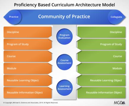 Proficiency Based Curriculum Model: Part6