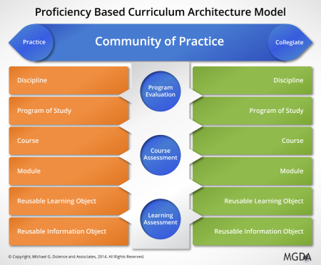 Proficiency Based Curriculum Architecture Model
