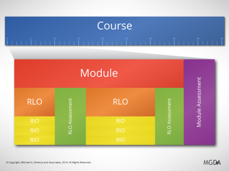 The Course Curriculum Flow Model