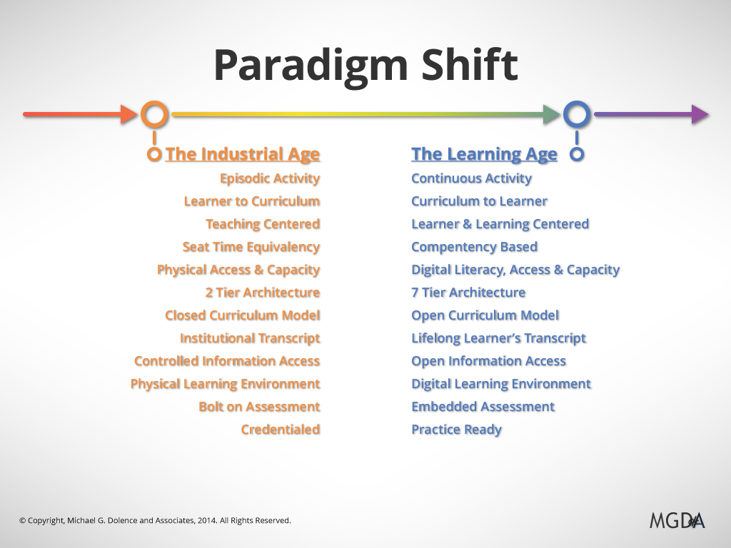 the paradigms and the paradigm shifts He suggested that scientific revolutions are not a matter of incremental advance they involve paradigm shifts talk of paradigms and paradigm shifts has since become commonplace — not only in science, but also in.