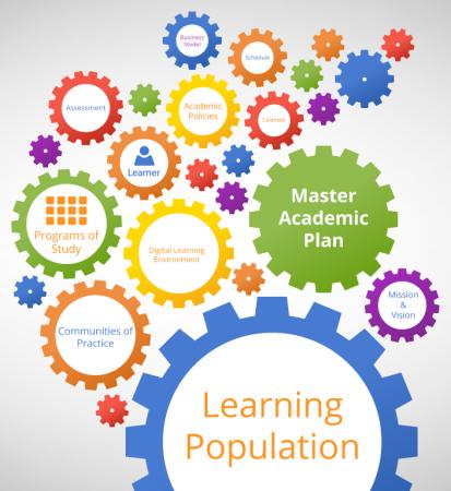 Master Academic Plan (Graphic)