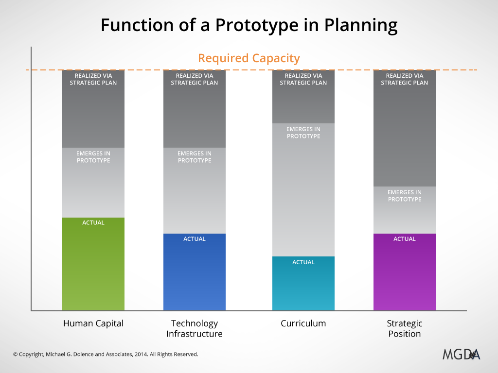 Function of a Prototype in Planning