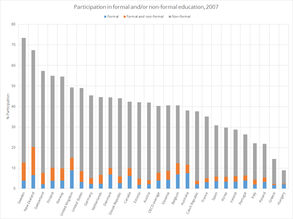 Figure 1: Participation rate in formal and/or non-formal education, (OECD Chart C5.4)