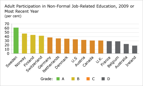 Figure 8:  Adult Participation in Education in Canada Compared to 15 Countries
