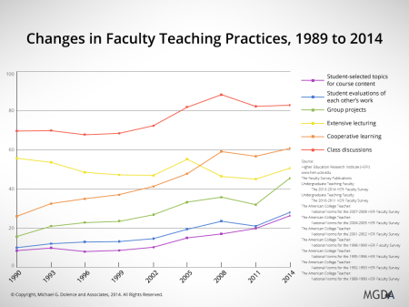 Changes in Faculty Teaching Practices, 1989 to 2014