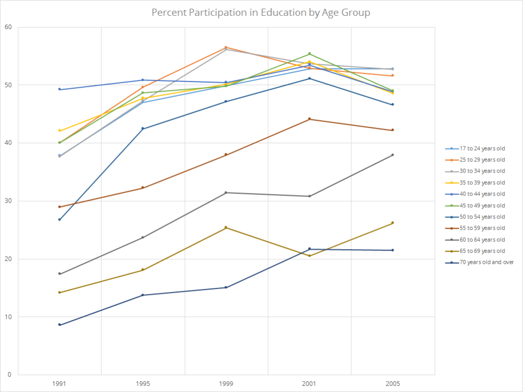Figure 6: U.S. Adult Participation in Education by Age Group