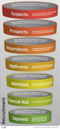 Strategic Enrollment Management Funnel Recruitment