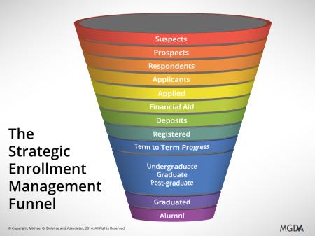 Strategic Enrollment Management Funnel (Simple)