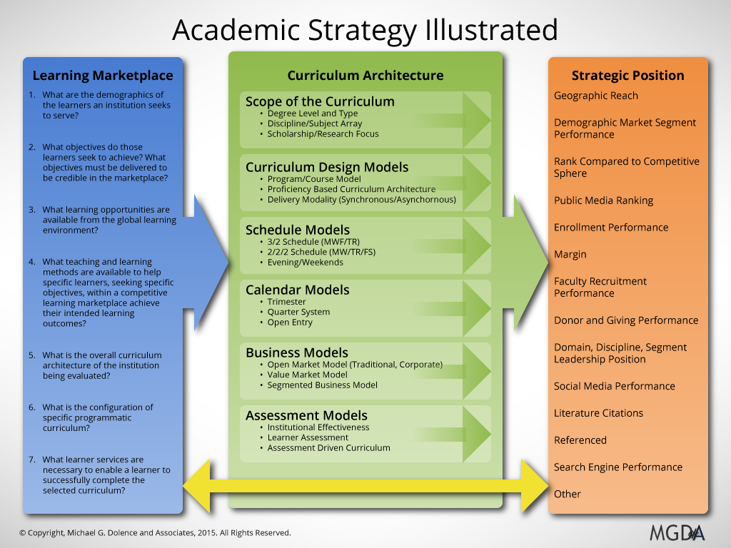 Academic Strategy Illustrated