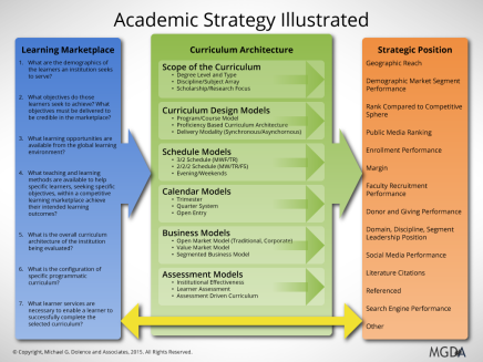 A Primer on Academic Strategies