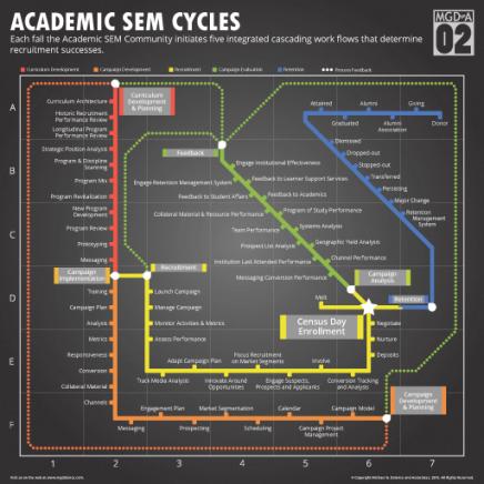 Academic SEM Strategy:Sustainability