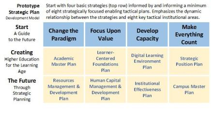 Future Proofing Your Strategic Plan (10 urgent initiatives that should not be delayed)