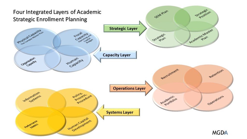ASEM Planning Layers